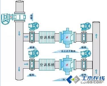 [分享]暖通空调水系统中水力平衡阀的设计与应用图片