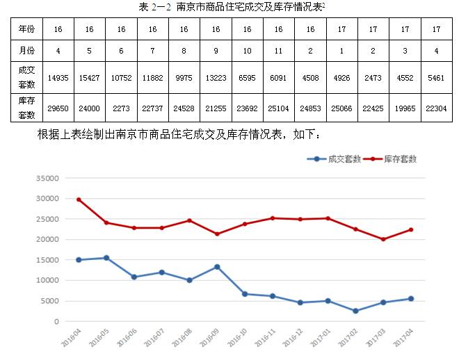 [南京]房地产住宅项目地块开发可行性研究(164页)_5