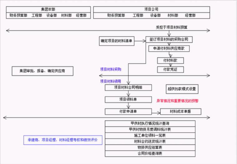 标杆房企成本管理模式分析(龙湖、绿城、中海、万科,共67页)