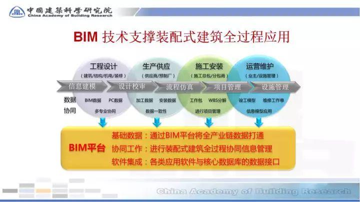 BIM在预制装配sbf123胜博发娱乐全过程的应用(48张PPT)_13