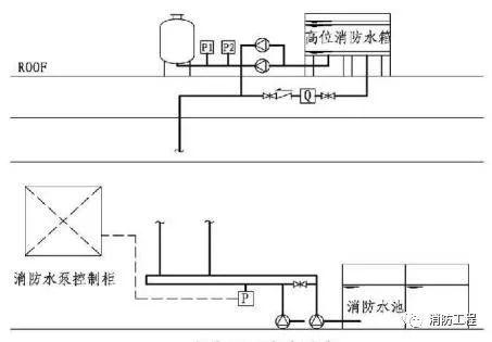 《消防给水及消火栓系统技术规范》设置稳压泵应注意的几个问题