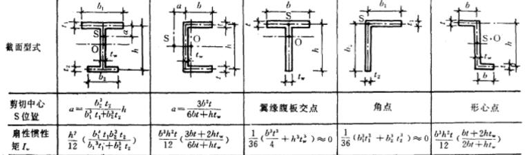 钢结构基本原理中课件_10