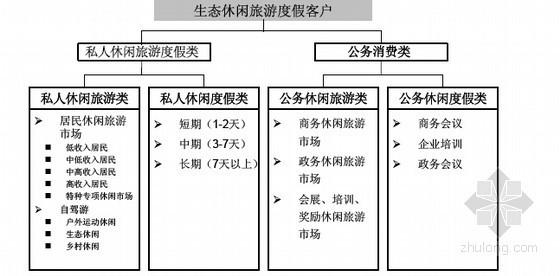 [标杆房产]文化度假项目前期策划研究报告(图文并茂)-客户分析