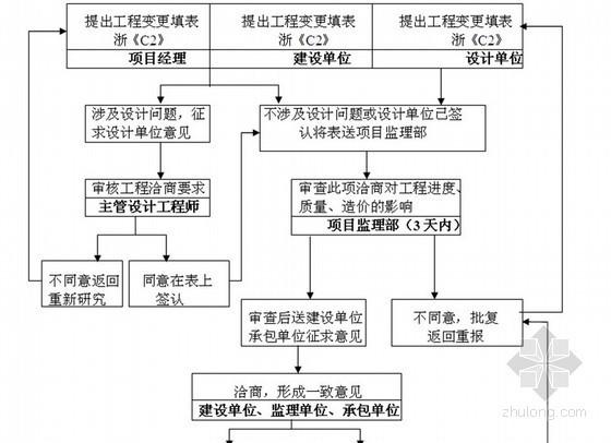 [浙江]钢结构工业厂房工程监理规划(钢结构 流程图)