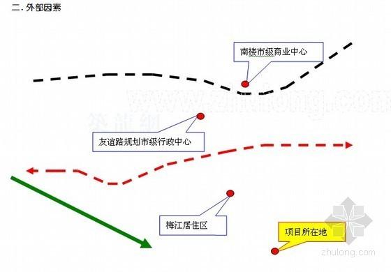 [天津]房地产开发(住宅楼及配套设施)项目可行性研究报告(含万科