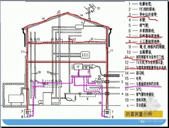 防雷与接地装置安装工程量计算讲义
