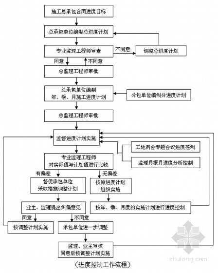 [上海]某监理公司监理工作指导手册(共80页)