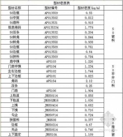 铝合金门窗工程计算表及单价分析表(自动计算)