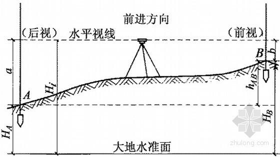 建筑工程测量学知识大全(PPT,124页)