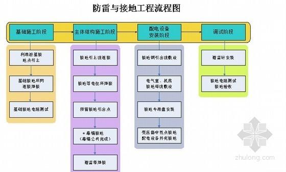 [上海]超高层综合商业中心电气工程施工组织设计