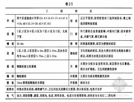 北京某综合楼概算分析(1996概算定额)