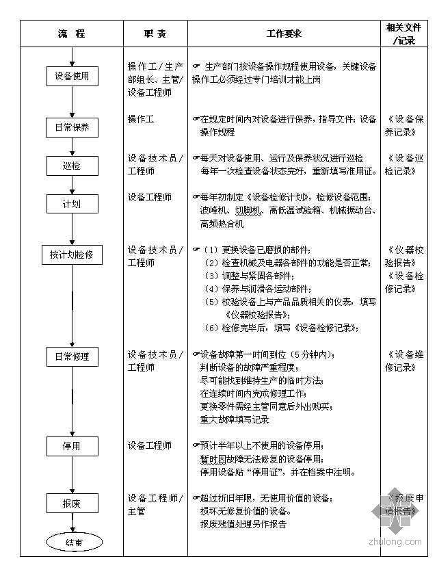 工厂生产设备管理流程