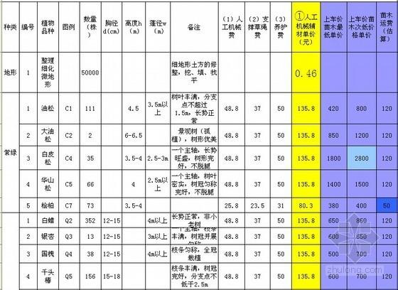 [河北]省道景观绿化工程苗木成本分析表