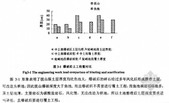[硕士]重庆市土地整理规划设计及效益对比分析[2008]