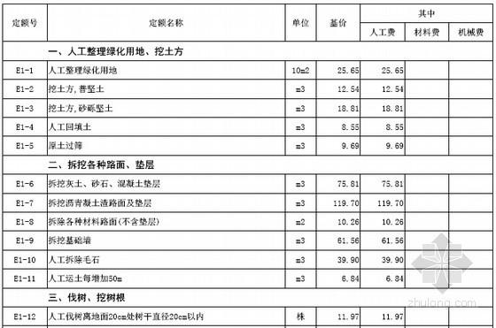 [最新]山西省园林绿化工程预算定额价目汇总表(2016年4月)