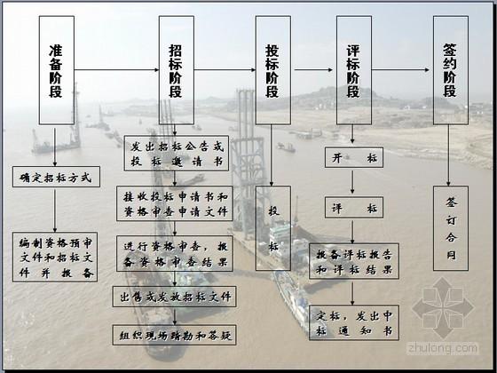 水运工程招标投标管理与做法培训讲义(含案例解析)