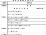 建设工程施工现场安全管理台帐(132页)