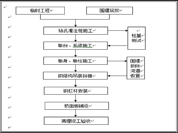 上海金地项目景观桥技术标(Word版共81页)
