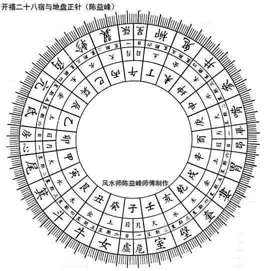 陈益峰:开禧二十八宿与线度吉凶_1
