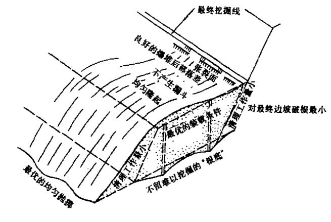 水利水电工程施工组织设计手册_3