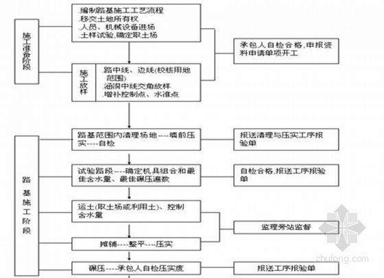 道路工程监理工作流程图(路基、路面、桥梁等)