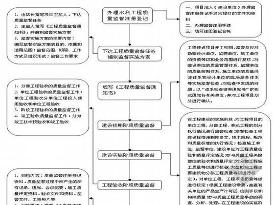 [北京]水利工程质量安全监理工作手册(附流程图)