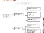 【全国】电气照明工程计量计价(共23页)