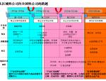 重庆龙湖地产发展历程深度研究报告-108页
