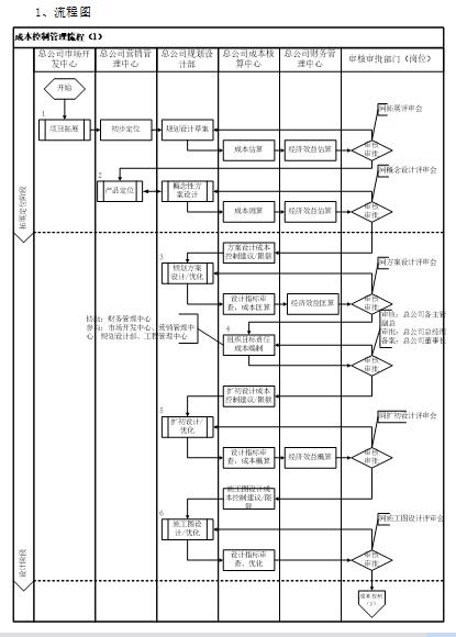 [中南集团]成本管理制度奖罚准则(共104页)