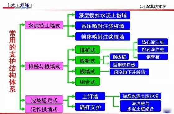 基坑的支护、降水工程与边坡支护施工技术图解_11