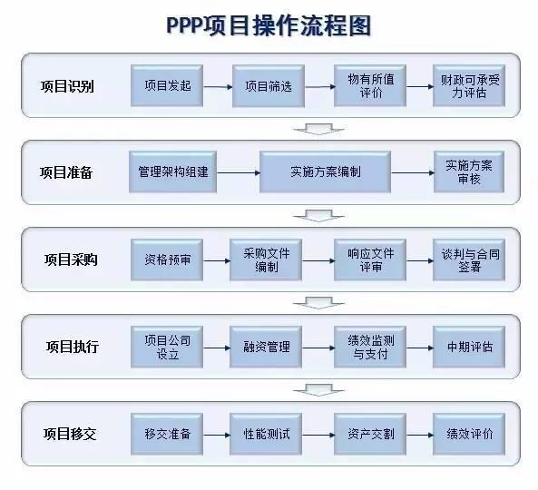 PPP项目流程和模式选择大全,值得收藏!