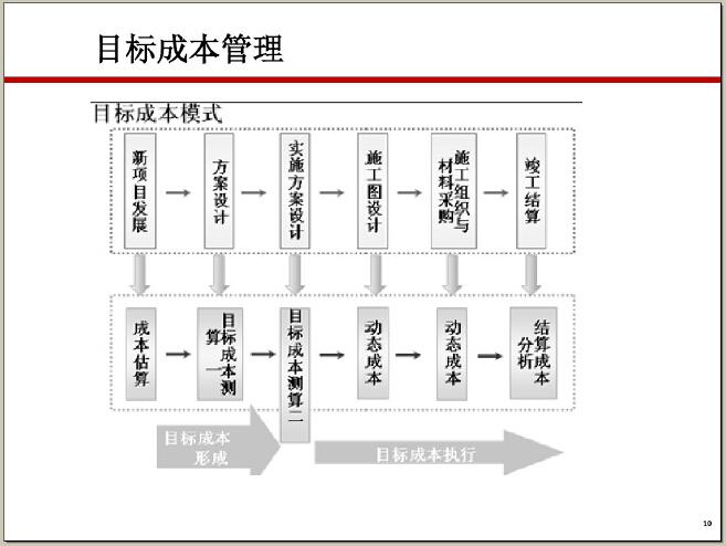 房地产规划设计成本精细化管控目标与措施(155页,图文并茂)