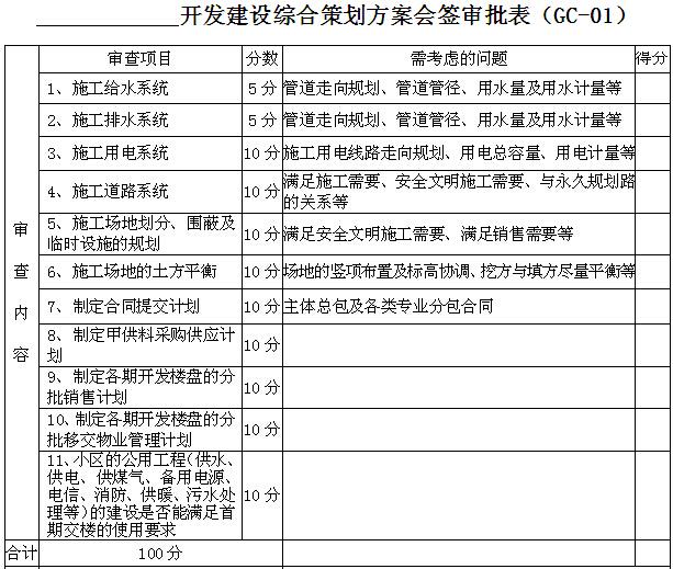 知名房地产公司项目部操作手册(217页,图表丰富)_5