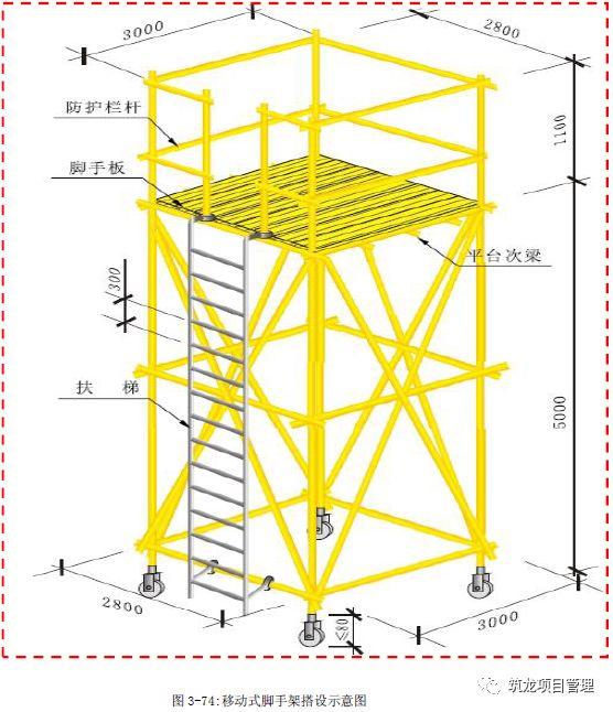 外脚手架及卸料平台安全标准化做法!_61