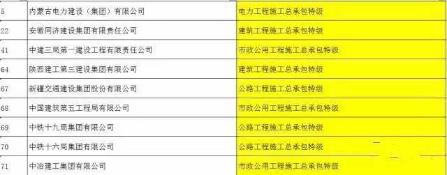 住建部新增第十三批建设工程企业资质资格名单,快来看看都有谁?