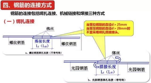 钢筋的三种连接方式解读