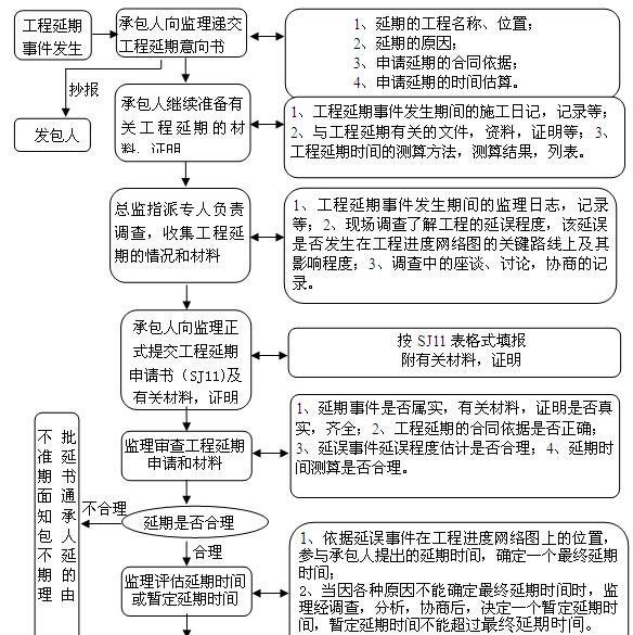 [湖南]高速公路项目施工监理实施办法(200页,图文丰富)
