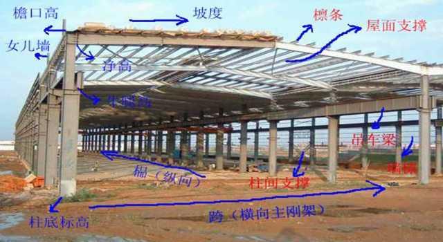 教你快速读懂钢结构工程图纸中主要技术参数