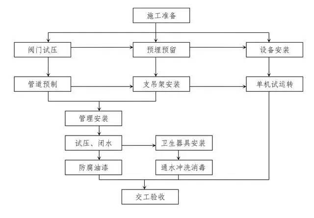 十大工程施工主要工序质量控制图,一次性汇总_9