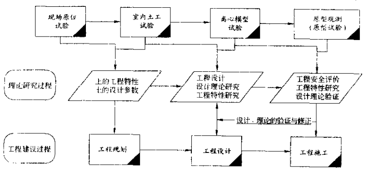 土工试验技术手册(南京水利科学研究院2003)