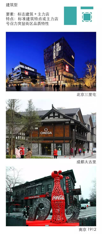 太古里、三里屯、新天地、田子坊等开放式商业街区设计最全解构_18