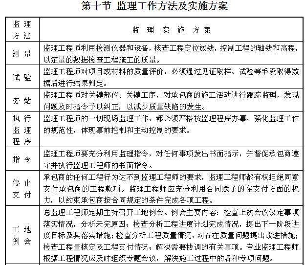 [吉林]住宅楼及换热站工程监理大纲(540页,图文丰富)_3