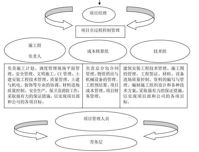 高层公寓施工组织设计(132页)