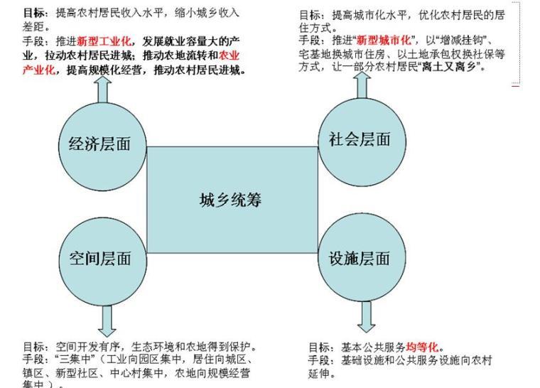 [河南]某市域一体化总体发展规划P设计方案文本DF(173页)