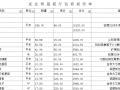 工装预算模板--专卖店预算清单(6套)