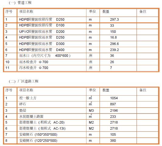 Iscar工业刀具制资料下载-广州市萝岗区云埔工业园数控产业化基地给排水专项施工方案