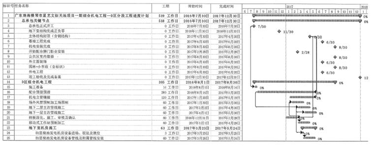 珠海大型文化综合体建筑机电安装施组设计_3