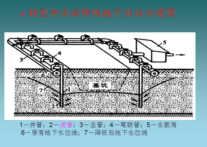 深基坑工程施工安全管理培训讲义(140页)