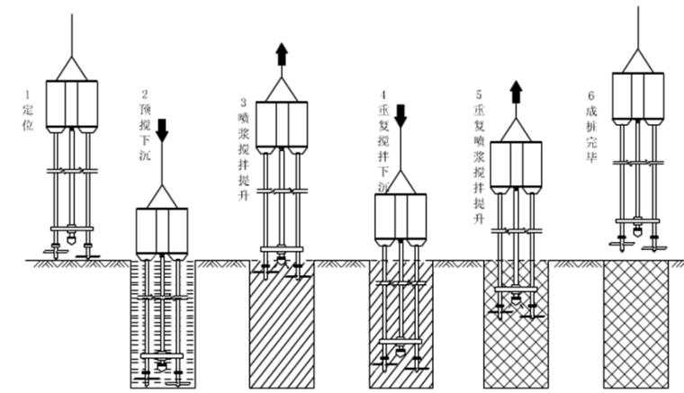 地铁深基坑各种常见支护类型施工总结