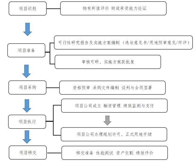 """建设工程及PPP项目""""四证""""要点分析_3"""